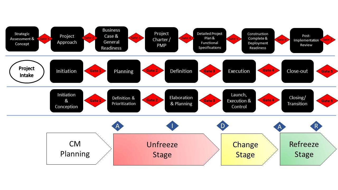 Change Management Model-2